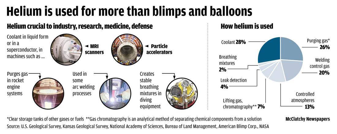 helium-uses